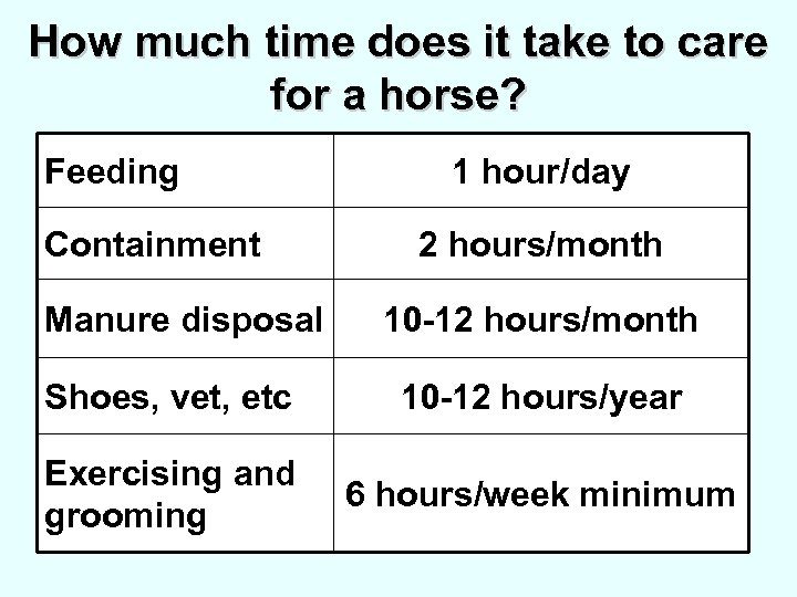 How much time does it take to care for a horse? Feeding Containment Manure