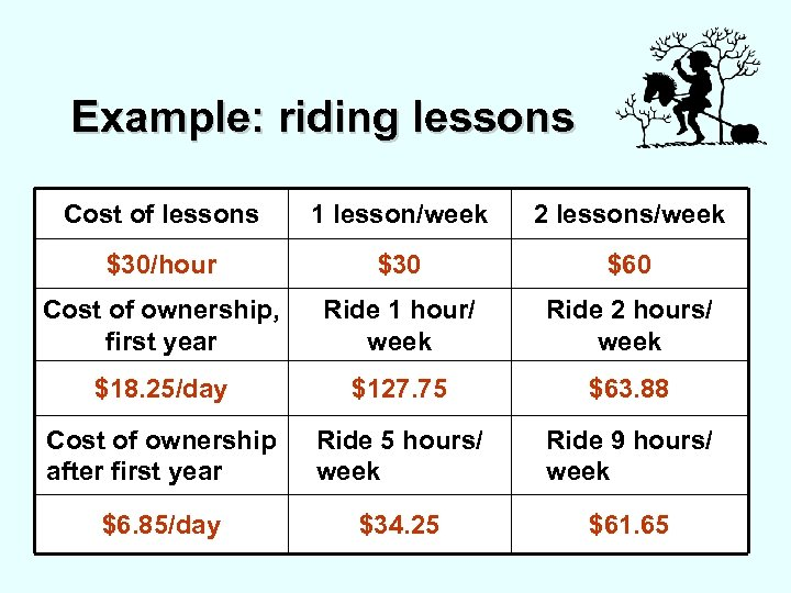 Example: riding lessons Cost of lessons 1 lesson/week 2 lessons/week $30/hour $30 $60 Cost