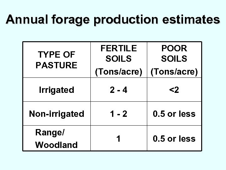 Annual forage production estimates TYPE OF PASTURE FERTILE POOR SOILS (Tons/acre) Irrigated 2 -4