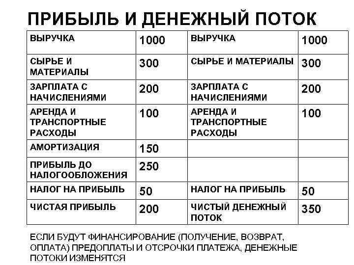 ПРИБЫЛЬ И ДЕНЕЖНЫЙ ПОТОК ВЫРУЧКА 1000 СЫРЬЕ И МАТЕРИАЛЫ 300 ЗАРПЛАТА С НАЧИСЛЕНИЯМИ 200