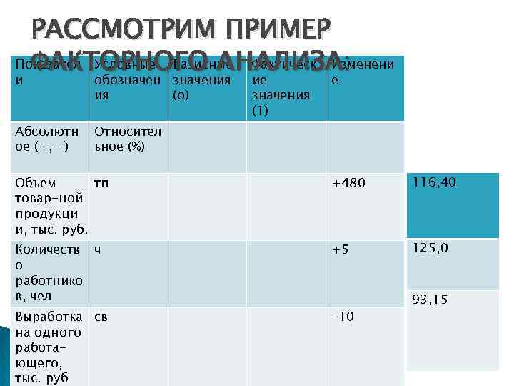 РАССМОТРИМ ПРИМЕР Показател Условные Базисные Фактическ Изменени ФАКТОРНОГО АНАЛИЗА: и обозначения ие е ия