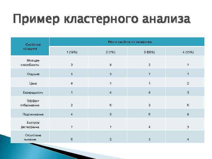 Пример кластерного анализа Ранги свойств по сегментам Свойства продукта 1 (18%) 2 (7%) 3
