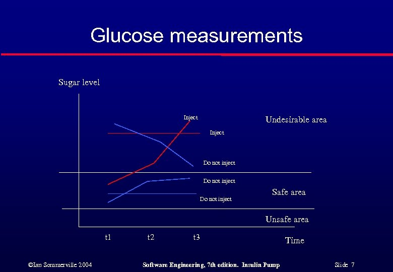 Glucose measurements Sugar level Inject Undesirable area Inject Do not inject Safe area Unsafe