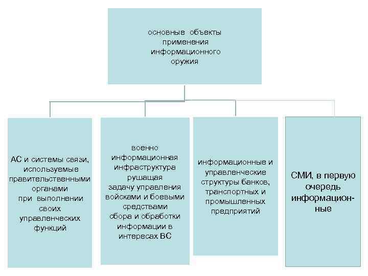 основные объекты применения информационного оружия АС и системы связи, используемые правительственными органами при выполнении