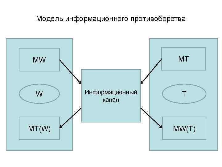 Модель информационного противоборства MT MW W MT(W) Информационный канал T MW(T)