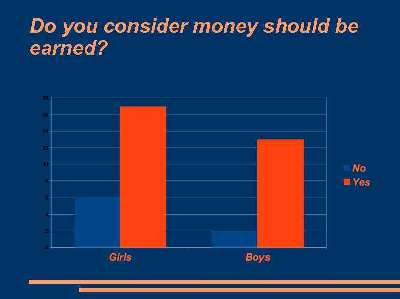 Do you consider money should be earned?