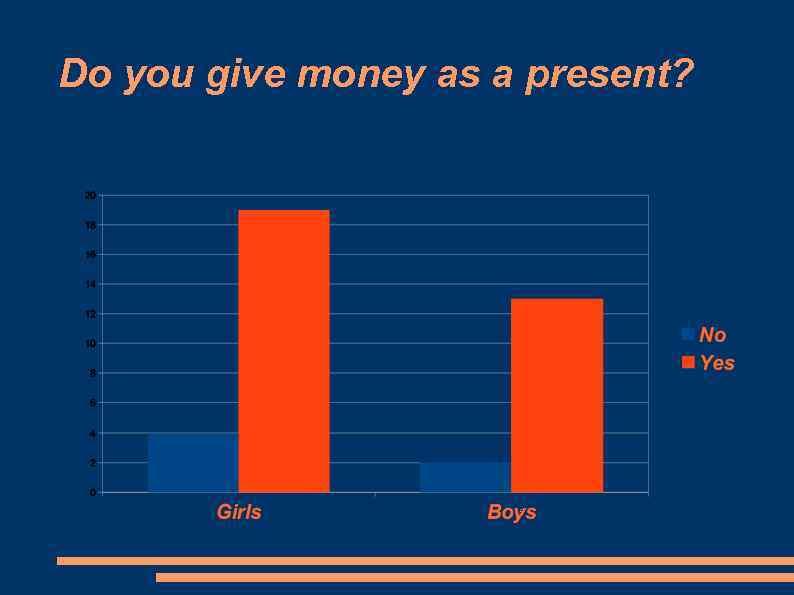 Do you give money as a present?