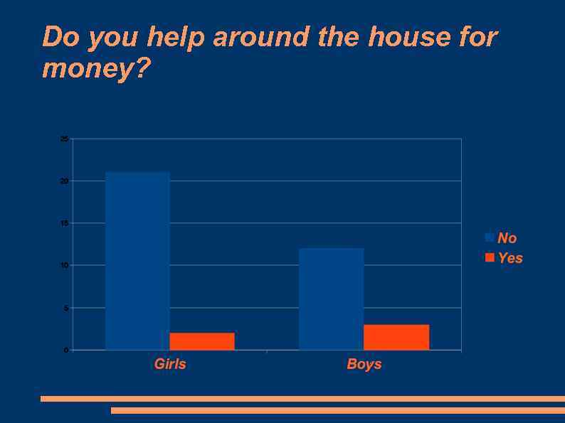 Do you help around the house for money?