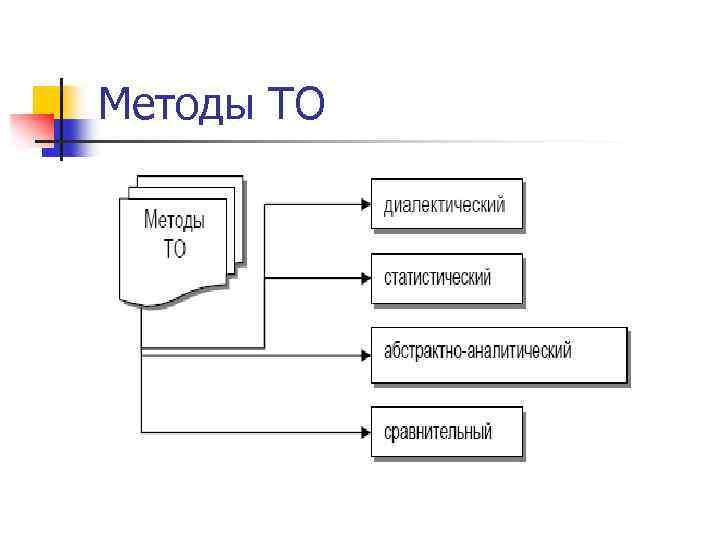 Методы ТО