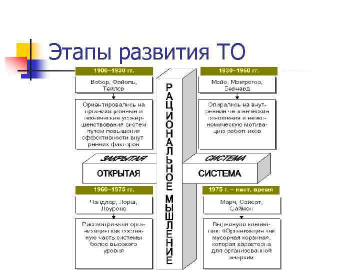 Этапы развития ТО