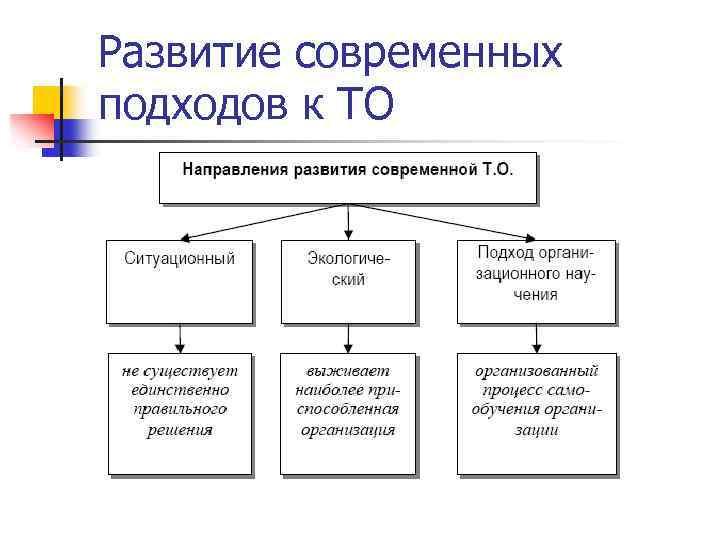 Развитие современных подходов к ТО