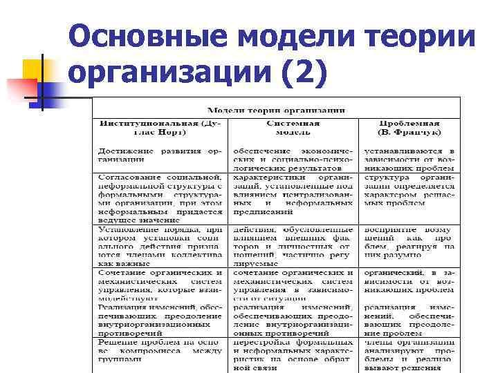 Основные модели теории организации (2)