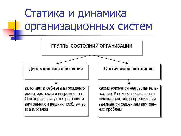 Статика и динамика организационных систем