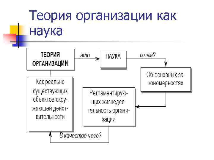 Теория организации как наука
