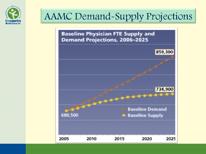 AAMC Demand-Supply Projections