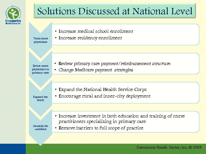 Solutions Discussed at National Level Train more physicians Entice more physicians to primary care