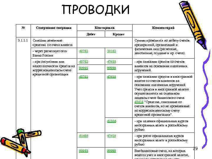 ПРОВОДКИ № Содержание операции Контировка Дебет 3. 1. 1. 1 Комментарий Кредит Списаны денежные