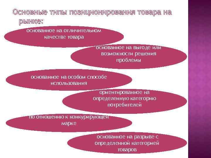 Основные типы позиционирования товара на рынке: основанное на отличительном качестве товара основанное на выгоде