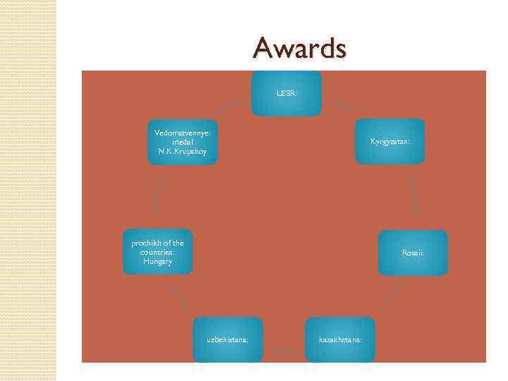 Awards USSR: Vedomstvennye: medal N. K. Krupskoy Kyrgyzstan: prochikh of the countries: Hungary Rossii: