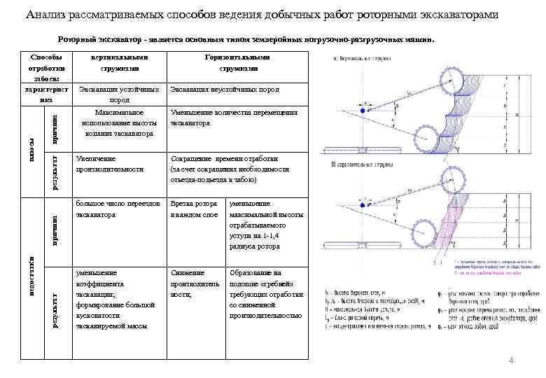 Анализ рассматриваемых способов ведения добычных работ роторными экскаваторами Роторный экскаватор - является основным типом