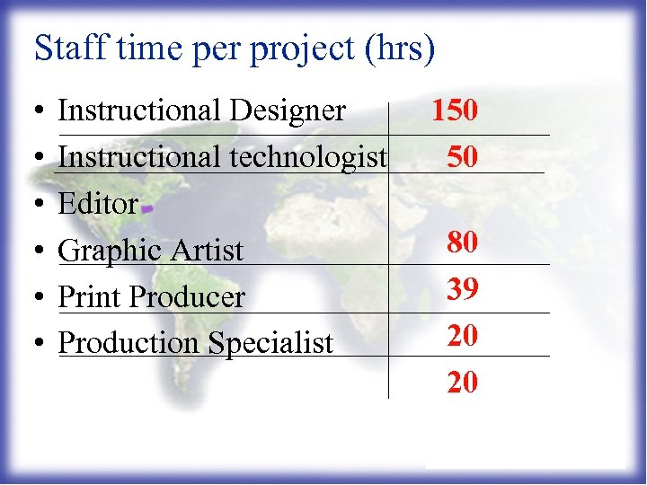 Staff time per project (hrs) • • • Instructional Designer Instructional technologist Editor Graphic