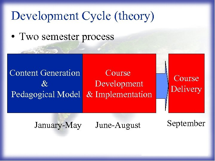 Development Cycle (theory) • Two semester process Content Generation Course & Development Pedagogical Model