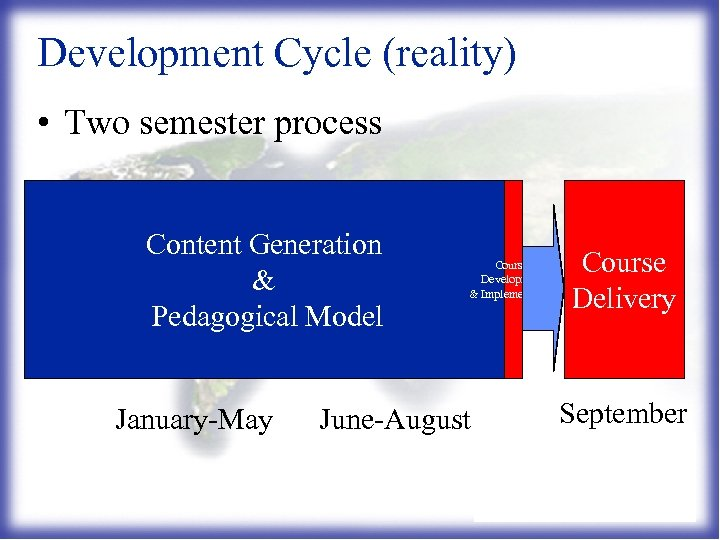 Development Cycle (reality) • Two semester process Content Generation & Pedagogical Model January-May Course