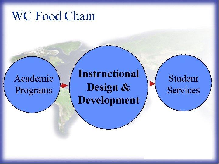 WC Food Chain Academic Programs Instructional Design & Development Student Services