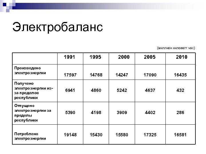 Электробаланс (миллион киловатт час) 1991 1995 17597 14768 Получено электроэнергии изза пределов республики 6941