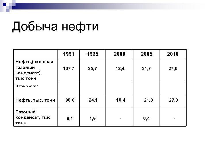 Добыча нефти 1991 1995 2000 2005 2010 107, 7 25, 7 18, 4 21,