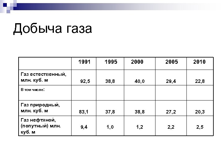 Добыча газа 1991 Газ естественный, млн. куб. м 1995 92, 5 38, 8 83,