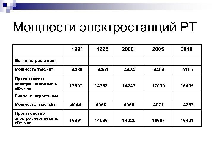 Мощности электростанций РТ 1991 1995 2000 2005 2010 4438 4451 4424 4404 5105 17597