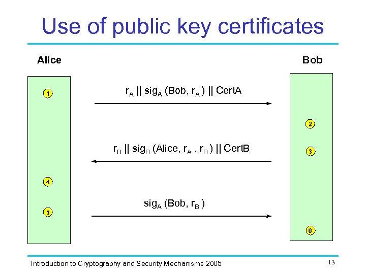 Use of public key certificates Alice 1 Bob r. A || sig. A (Bob,