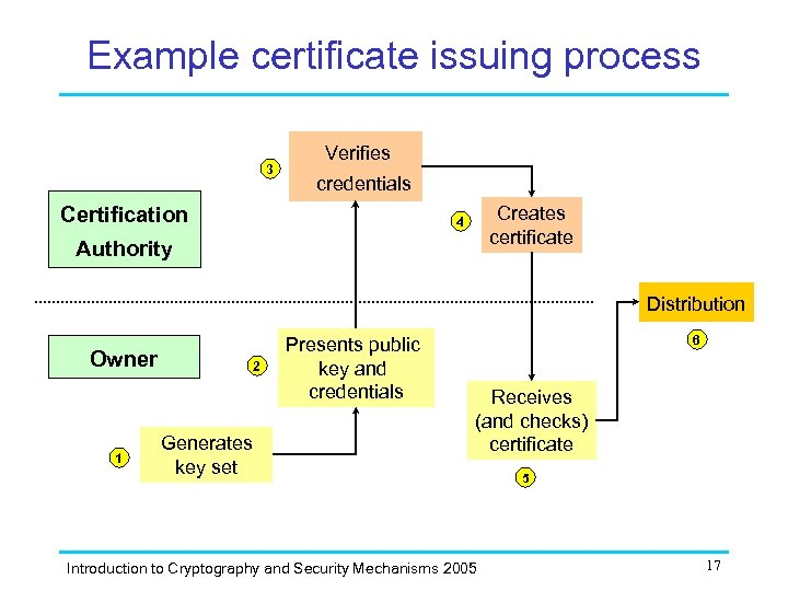 Example certificate issuing process 3 Verifies credentials Certification Creates certificate 4 Authority Distribution Owner