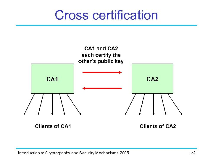 Cross certification CA 1 and CA 2 each certify the other's public key CA