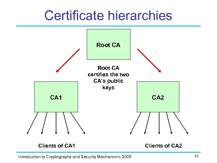 Certificate hierarchies Root CA certifies the two CA's public keys CA 1 Clients of