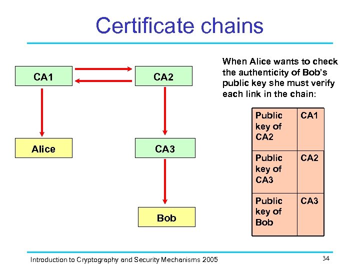 Certificate chains CA 1 CA 2 When Alice wants to check the authenticity of