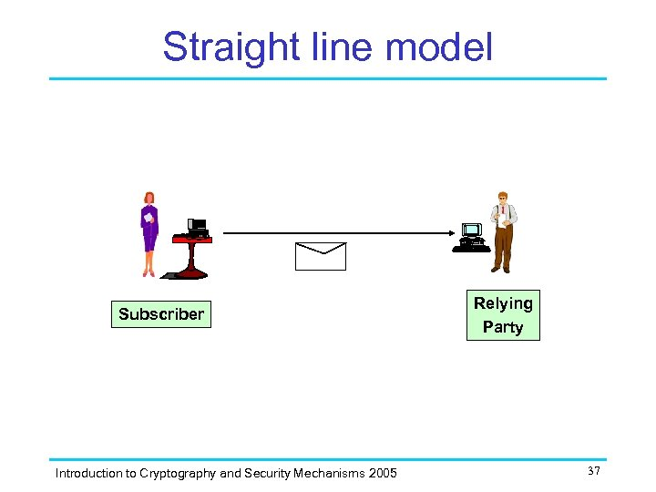 Straight line model Subscriber Introduction to Cryptography and Security Mechanisms 2005 Relying Party 37