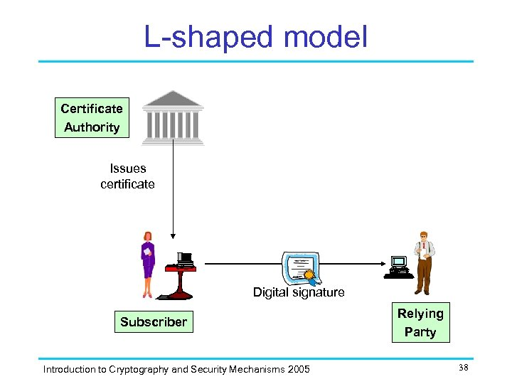 L-shaped model Certificate Authority Issues certificate Digital signature Subscriber Introduction to Cryptography and Security