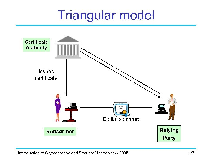 Triangular model Single organisation Certificate Authority Issues certificate Digital signature Subscriber Introduction to Cryptography