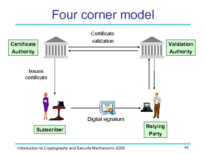 Four corner model Certificate validation Certificate Authority Validation Authority Issues certificate Digital signature Subscriber