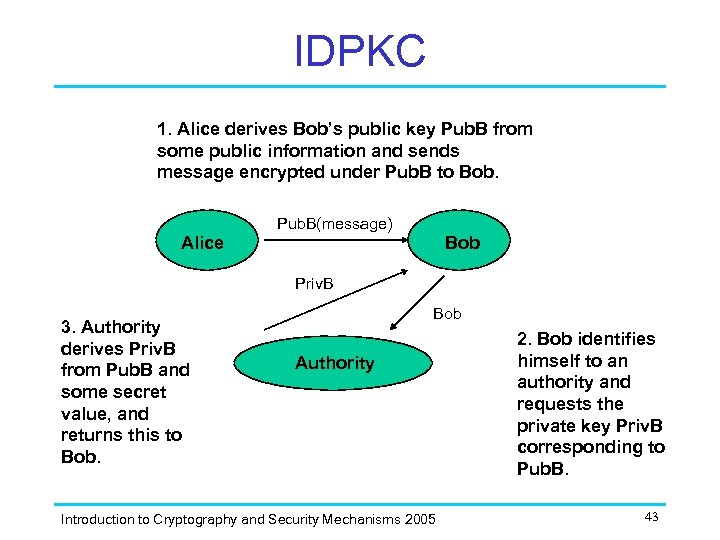 IDPKC 1. Alice derives Bob's public key Pub. B from some public information and