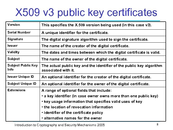 X 509 v 3 public key certificates Version This specifies the X. 509 version