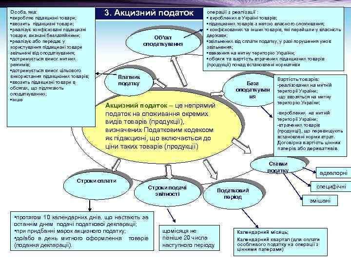 Особа, яка: • виробляє підакцизні товари; • ввозить підакцизні товари; • реалізує конфісковані підакцизні