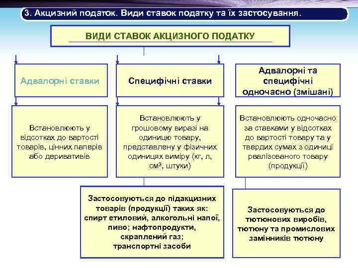 3. Акцизний податок. Види ставок податку та їх застосування. ВИДИ СТАВОК АКЦИЗНОГО ПОДАТКУ Адвалорні