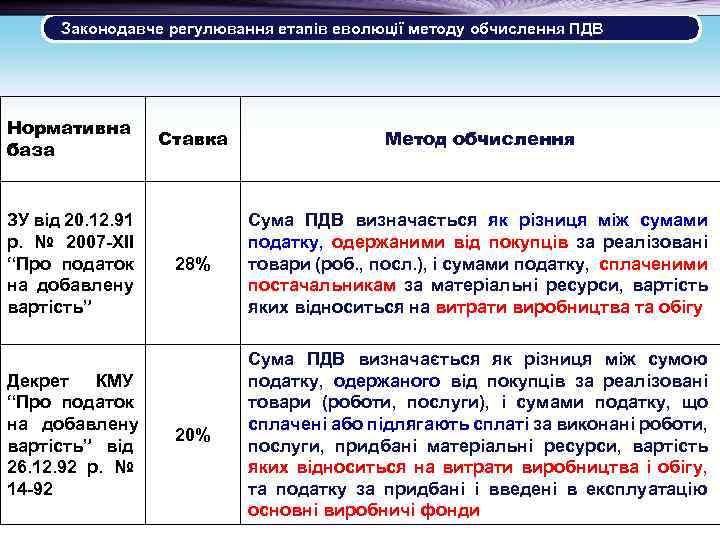 Законодавче регулювання етапів еволюції методу обчислення ПДВ Нормативна база ЗУ від 20. 12. 91