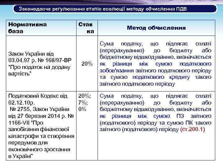 Законодавче регулювання етапів еволюції методу обчислення ПДВ Нормативна база Закон України від 03. 04.