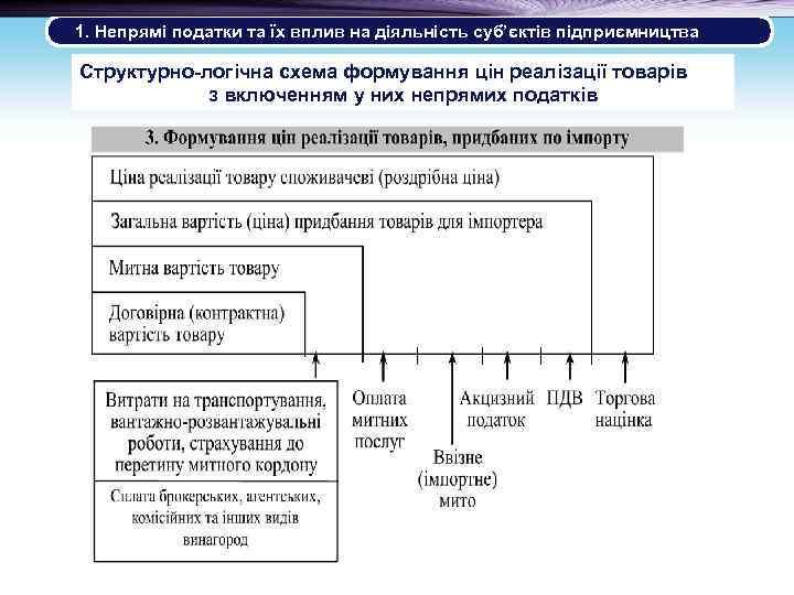 1. Непрямі податки та їх вплив на діяльність суб'єктів підприємництва Структурно-логічна схема формування цін