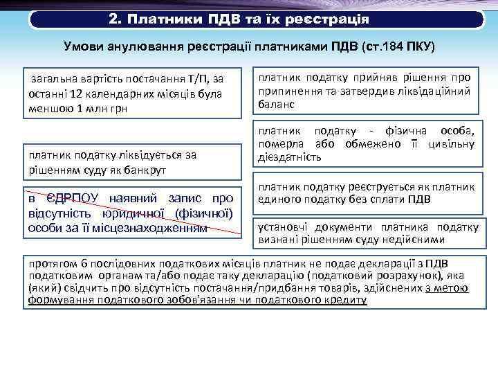 2. Платники ПДВ та їх реєстрація Умови анулювання реєстрації платниками ПДВ (ст. 184