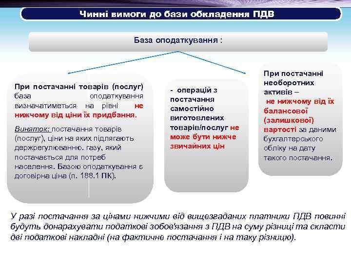 Чинні вимоги до бази обкладення ПДВ База оподаткування : При постачанні товарів (послуг)